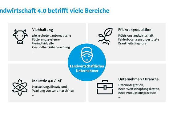 (Quelle: Bitkom Research)
